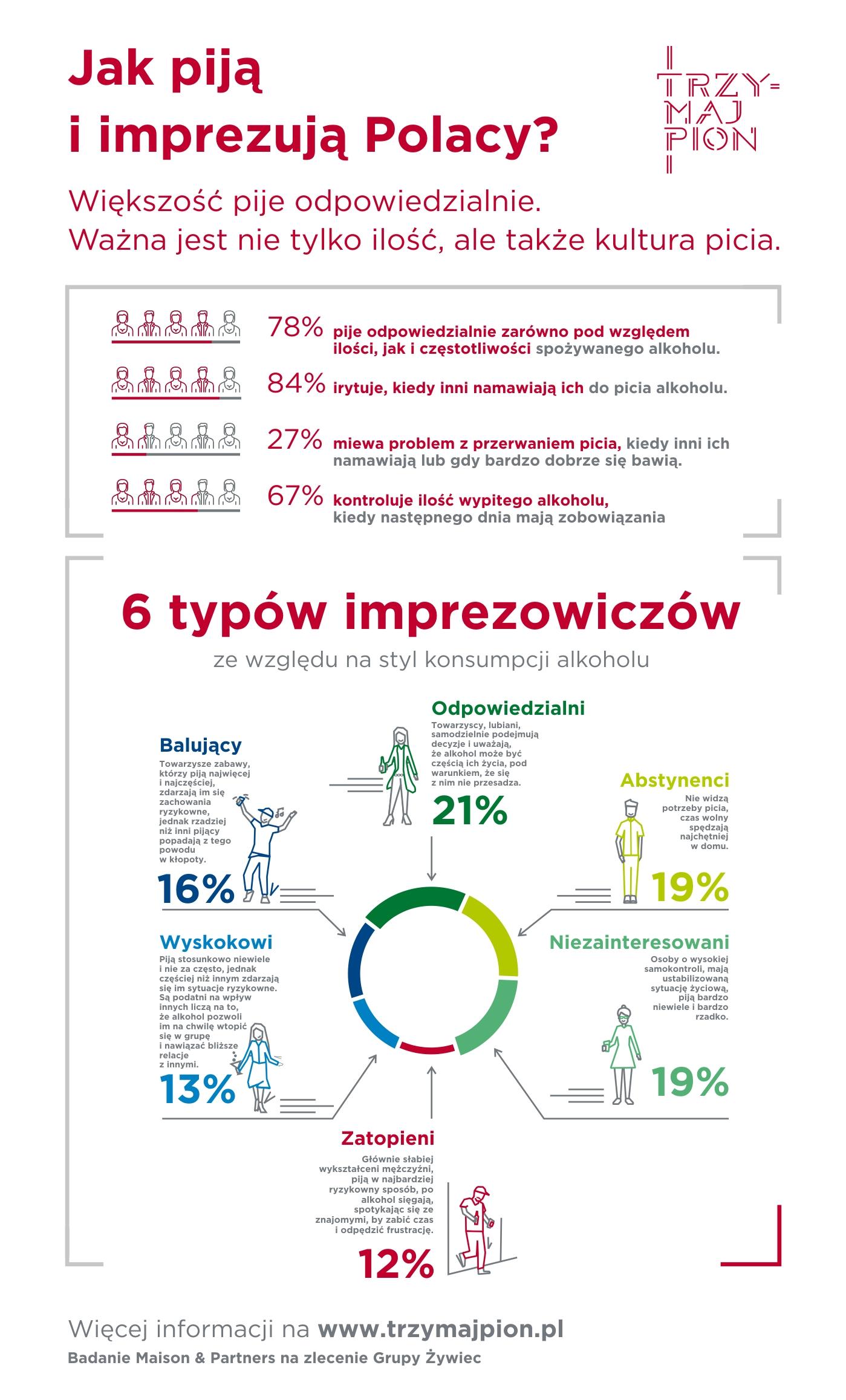 Jak piją i imprezują Polacy – infografika